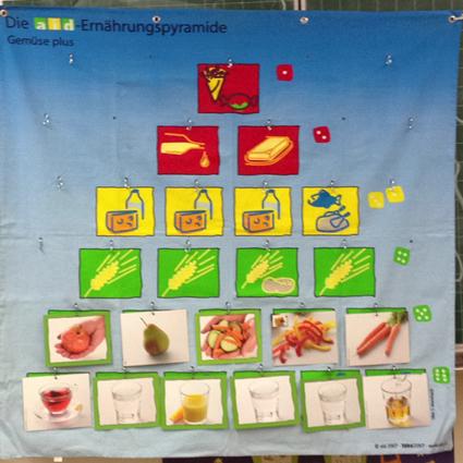 bild1-ernaehrungspyramide
